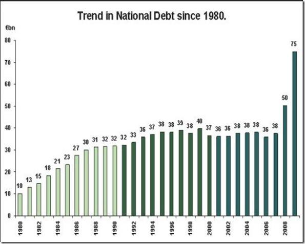 level_of_debt